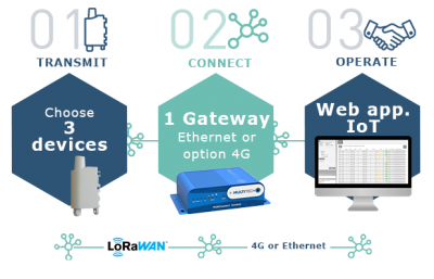 IoT Toolbox for LoRaWAN™ EU863-870 Ethernet/4G, 3 Transmitters included